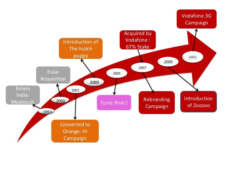 Vodafone 3G                                                                          Campaign                             ...