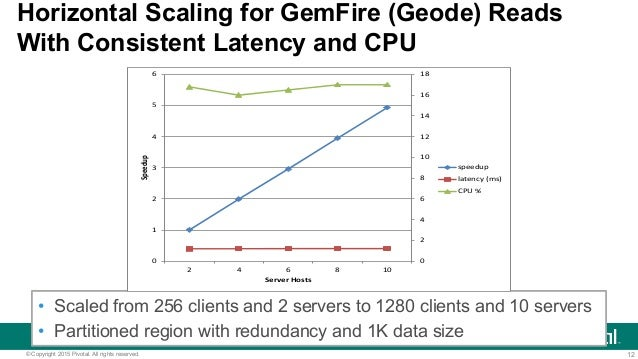 12© Copyright 2015 Pivotal. All rights reserved. Horizontal Scaling for GemFire (Geode) Reads With Consistent Latency and ...