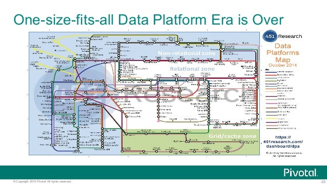 25© Copyright 2015 Pivotal. All rights reserved. One-size-fits-all Data Platform Era is Over