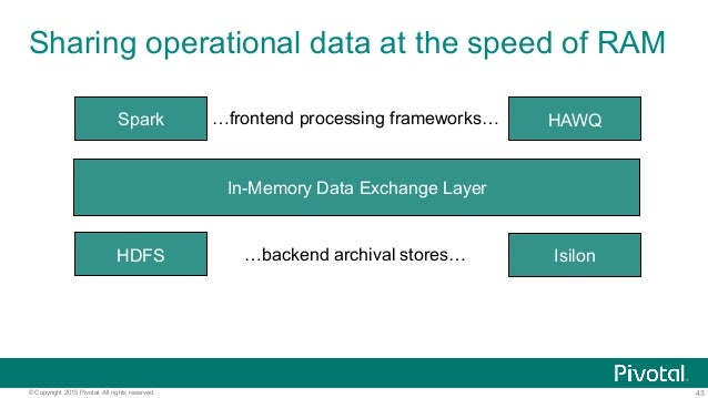 43© Copyright 2015 Pivotal. All rights reserved. Sharing operational data at the speed of RAM In-Memory Data Exchange Laye...