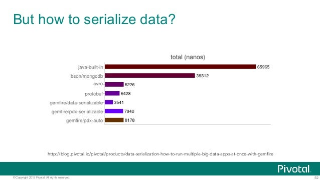 52© Copyright 2015 Pivotal. All rights reserved. But how to serialize data? http://blog.pivotal.io/pivotal/products/data-s...