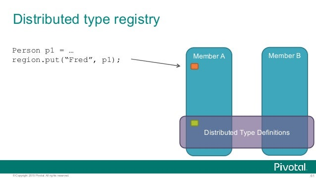 61© Copyright 2015 Pivotal. All rights reserved. Distributed type registry Member A Member B Distributed Type Definitions ...