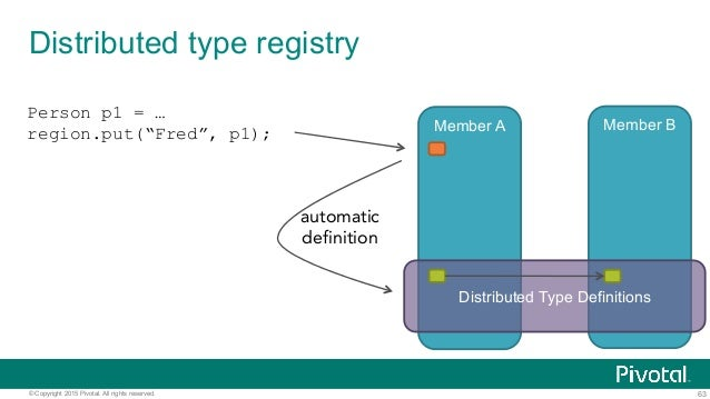 63© Copyright 2015 Pivotal. All rights reserved. Distributed type registry Member A Member B Distributed Type Definitions ...
