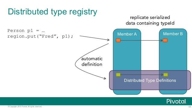 64© Copyright 2015 Pivotal. All rights reserved. Distributed type registry Member A Member B Distributed Type Definitions ...