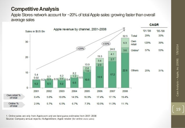 case analysis on apple inc Recommendations based on the analysis of the company, it is evident that, in order for apple inc to maintain its position in the current market, various measures ought to be implemented as highlighted below.