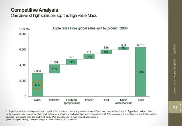 apple 2008 case study Team fastsoft jie he, tony jia, ji young lee, andy yen apple case study what were apple's competitive advantages at the outset, apple hadmany competitive advantages that allowed it to become a profitable.