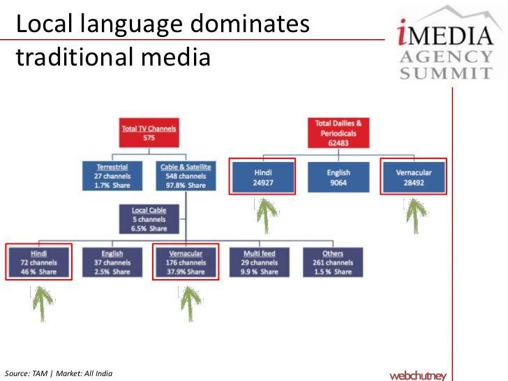 Bioscope into the Digital Growth in India - iMedia Malaysia Deck