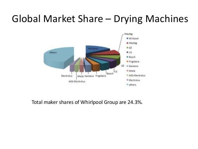 Analysis Of International Marketing Trade Barriers Whirlpool