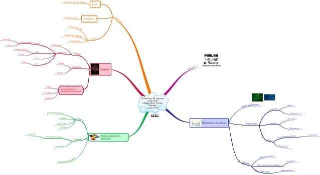 Le croisement Intelligences Multiples et numérique
