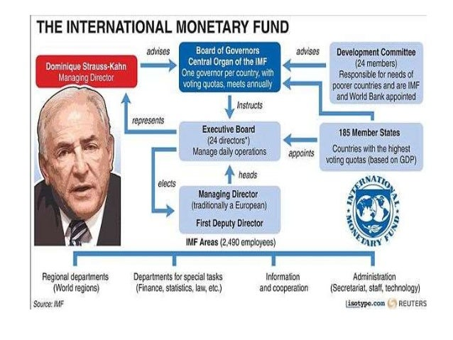 important function of the international monetary fund Imf home page with links to news, about the imf, fund rates, imf publications, what's new, standards and codes, country information and featured topics.