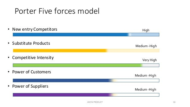avon porters five forces The porter's five forces is an analysis used by companies to determine the competitive intensity and the attractiveness or profitabili.