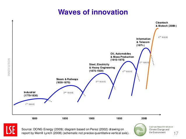 Waves of innovation                                                                                                       ...