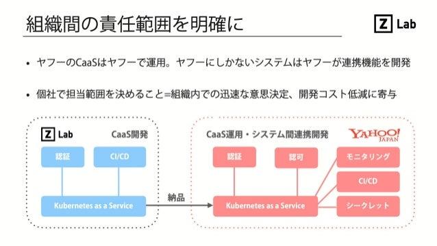 ヤフーのクラウドネイティブへの取り組みとそれを支えるシステム開発 #CNDT2019 #OSDT2019 #RoomE #1E4