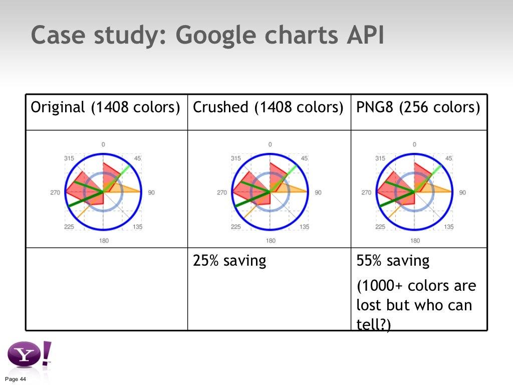 Case study google charts api nvjuhfo Images