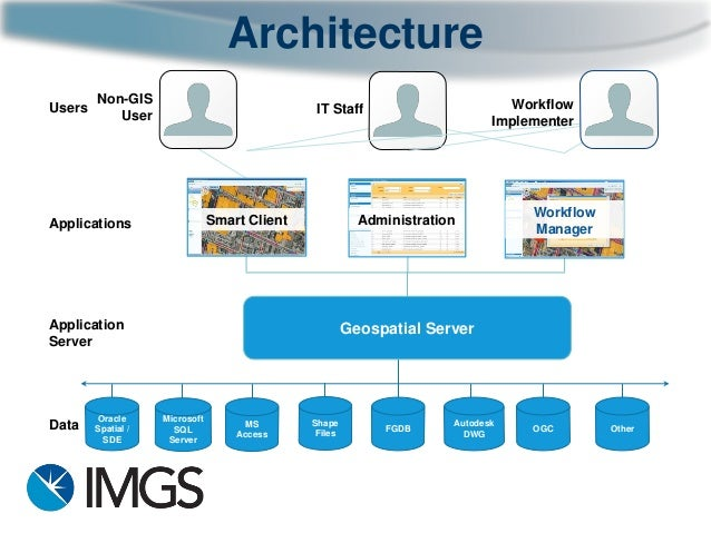 IMGS Geospatial User Group 2014 - GeoMedia Smart Client