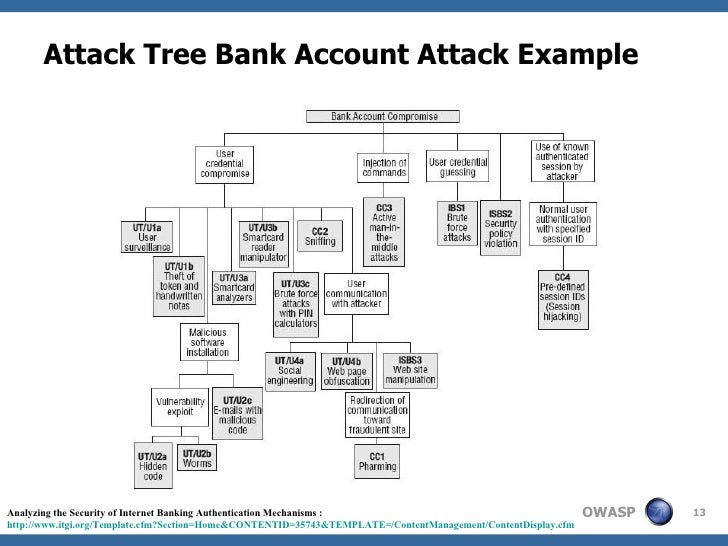 """attack tree model analysis of security breaches [1] schneier, b, """"attack trees: modeling security threats,"""" dr dobb's journal of software tools, vol 24, no [9] hutle, m and seidel, f, """"vulnerability analysis of digital instrumentation and control systems important to safety – a methodical approach,"""" 2015 mapping sgam model (components on layers) to attack trees."""