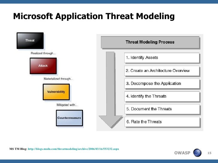 threat model template - application threat modeling