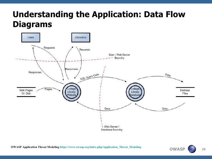 Threat Model Data Flow Diagrams Electrical Work Wiring Diagram