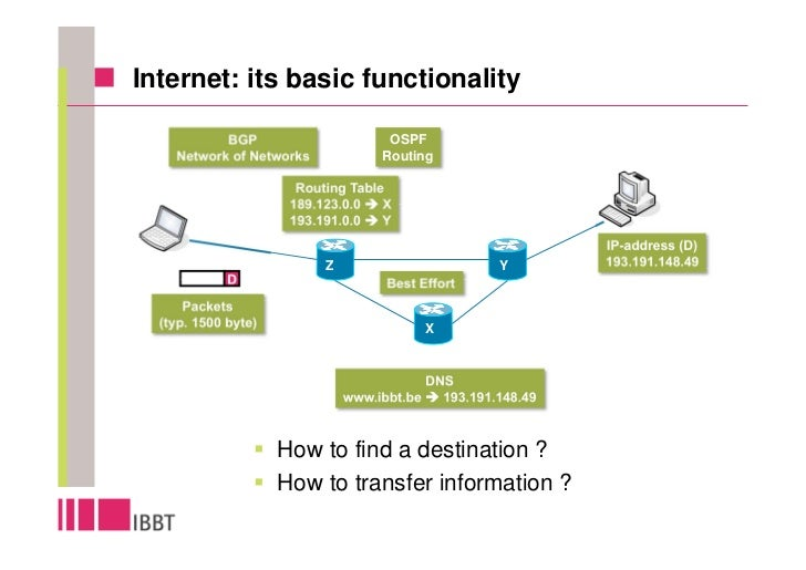 Internet: its basic functionality             BGP                       OSPF     Network of Networks             Routing  ...