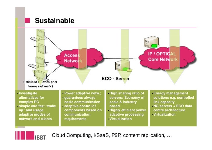 Sustainable                              Access                                              IP / OPTICAL                 ...