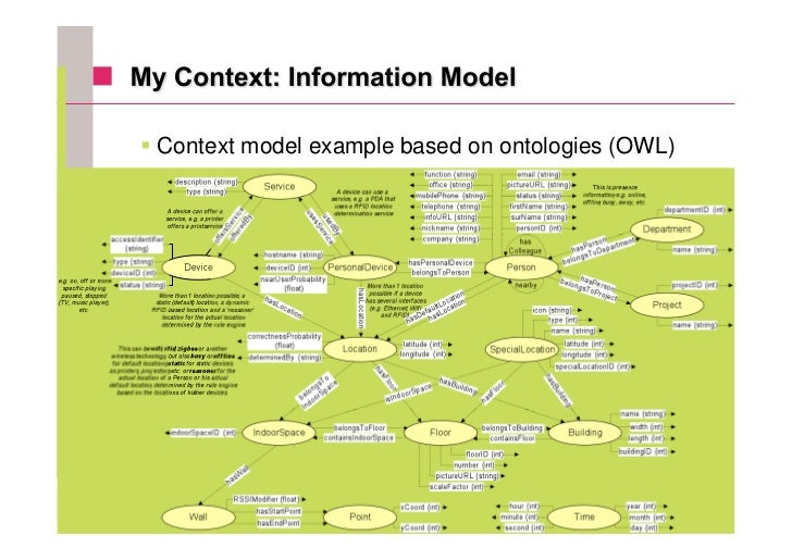 Context model example based on ontologies (OWL)                                                       34