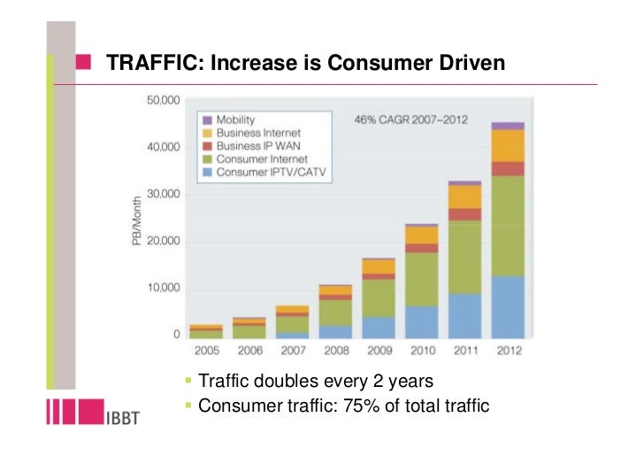 TRAFFIC: Increase is Consumer Driven                                                            10,000 PByte/Month = 30 Tb...