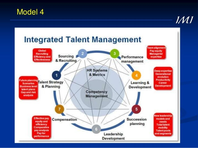 Discuss with your neighbour (1 min): What Is (a) Talent? 0