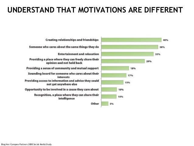 Blog Her/Compass Partners 2008 Social Media Study UNDERSTAND THAT MOTIVATIONS ARE DIFFERENT