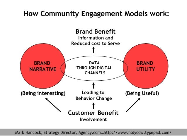 How Community Engagement Models work: Brand Benefit Information and Reduced cost to Serve BRAND NARRATIVE (Being interesti...