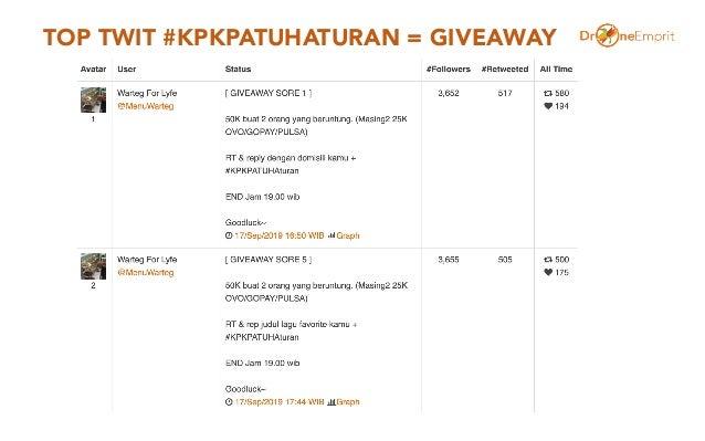 TOP TWIT #KPKPATUHATURAN = GIVEAWAY