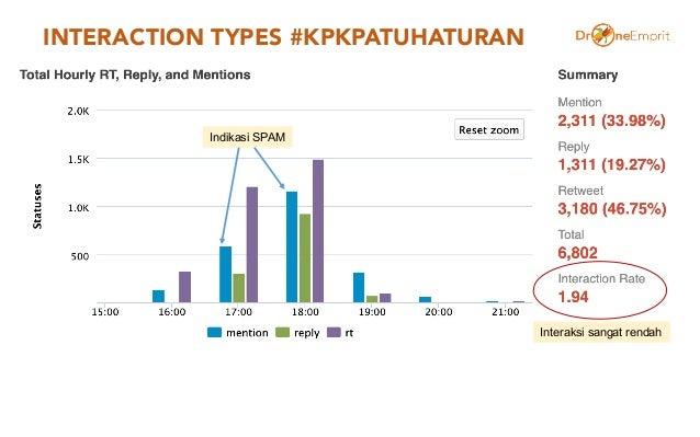 INTERACTION TYPES #KPKPATUHATURAN Indikasi SPAM Interaksi sangat rendah