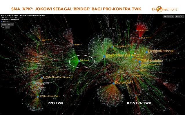 SNA 'KPK': JOKOWI SEBAGAI 'BRIDGE' BAGI PRO-KONTRA TWK 28 PRO TWK KONTRA TWK