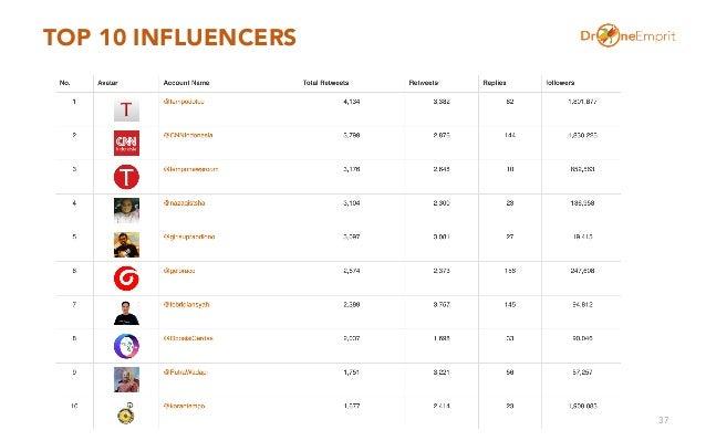 TOP 10 INFLUENCERS 37