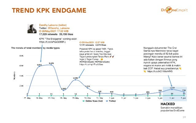 TREND KPK ENDGAME 39 HACKED Semakin menaikkan popularitas EndGame