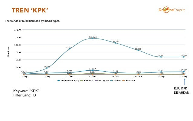 "TREN 'KPK' Keyword: ""KPK"" Filter Lang: ID RUU KPK DISAHKAN"