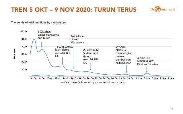 TREN 5 OKT – 9 NOV 2020: TURUN TERUS 46 3 Nov: UU Omnibus Law Diteken Presiden 29 Okt: NarasiTV membongkar pelaku pembakar...