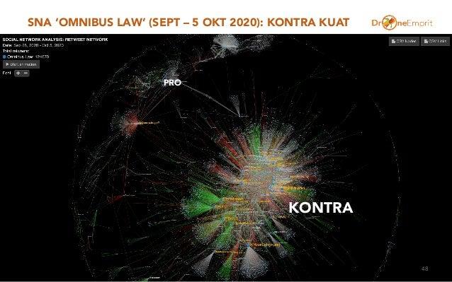 SNA 'OMNIBUS LAW' (SEPT – 5 OKT 2020): KONTRA KUAT 48 PRO KONTRA