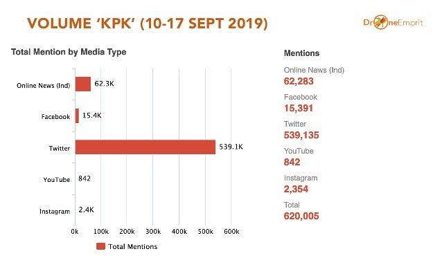 VOLUME 'KPK' (10-17 SEPT 2019)