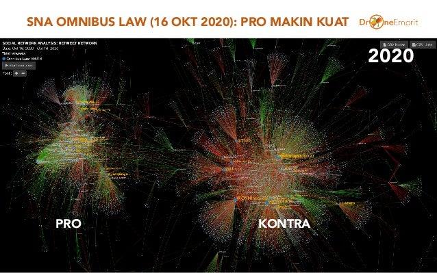 SNA OMNIBUS LAW (16 OKT 2020): PRO MAKIN KUAT 50 PRO KONTRA 2020