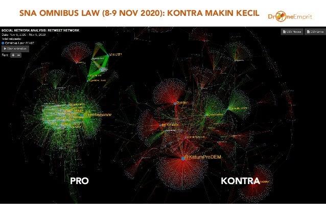 SNA OMNIBUS LAW (8-9 NOV 2020): KONTRA MAKIN KECIL 51 PRO KONTRA