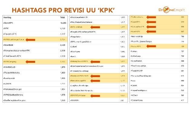 HASHTAGS PRO REVISI UU 'KPK'