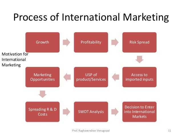 strategies for international marketing Torres international: global & multinational marketing strategies about the author jeremy bradley works in the fields of educational consultancy and business administration.