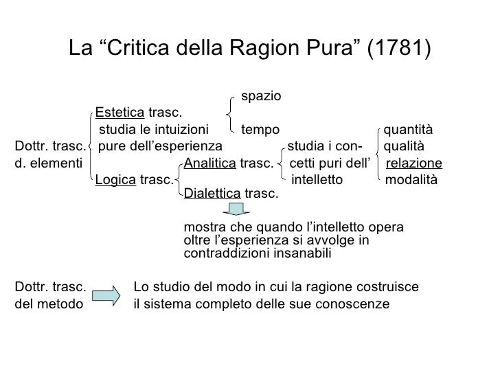 "La ""Critica della Ragion Pura"" (1781) <ul><li>  spazio </li></ul><ul><li>  Estetica  trasc. </li></ul><ul><li>  studia le..."