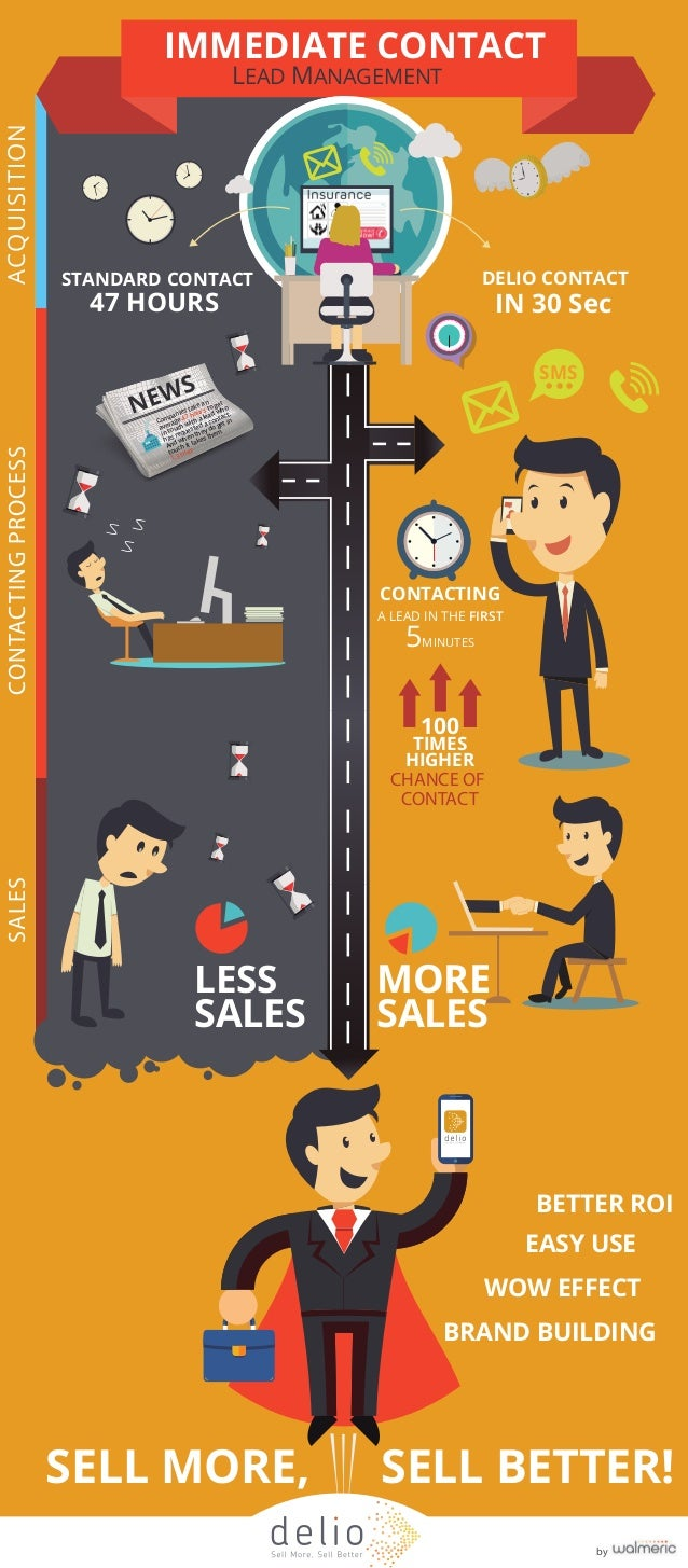STANDARD CONTACT  47 HOURS  NEWS  Companies take an  average 47 hours to get  in touch with a lead who  has requested a co...