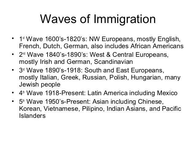 Immigrants as a Percent of US Population