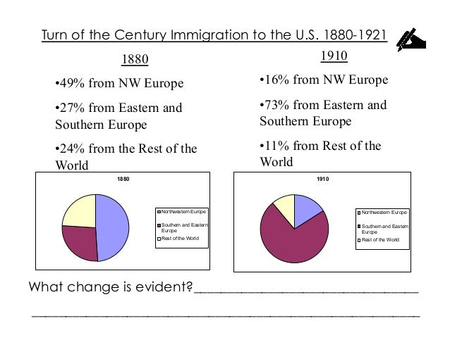 Turn of the Century Immigration to the U.S. 1880-1921              1880                          1910   •49% from NW Euro...