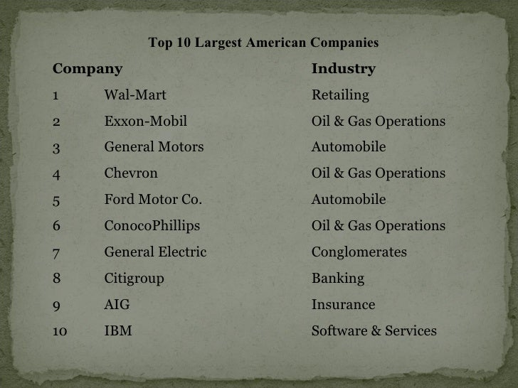 Top 10 Largest American Companies  Company  Industry  1  Wal-Mart  Retailing  2  Exxon-Mobil  Oil & Gas Operations  3  Gen...