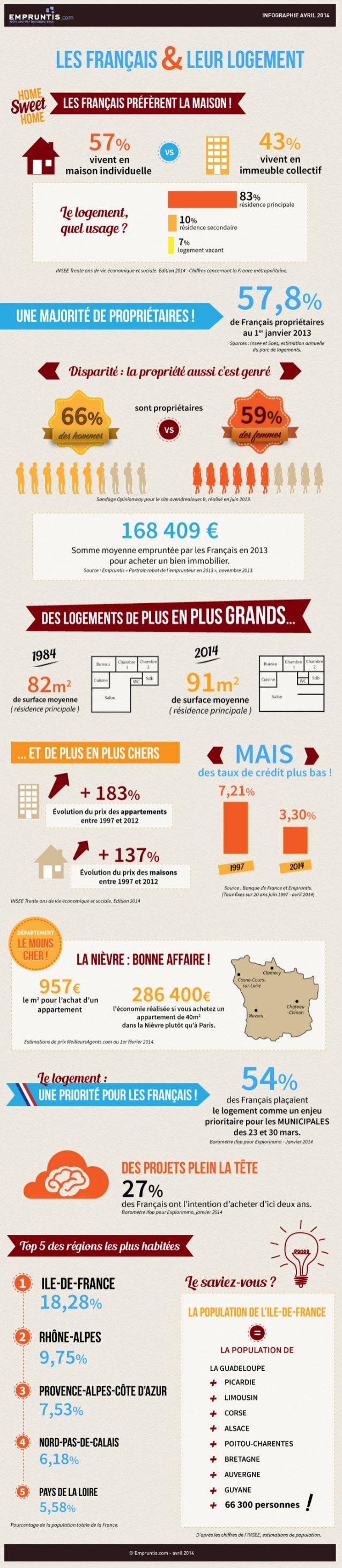 Les Français et leur logement