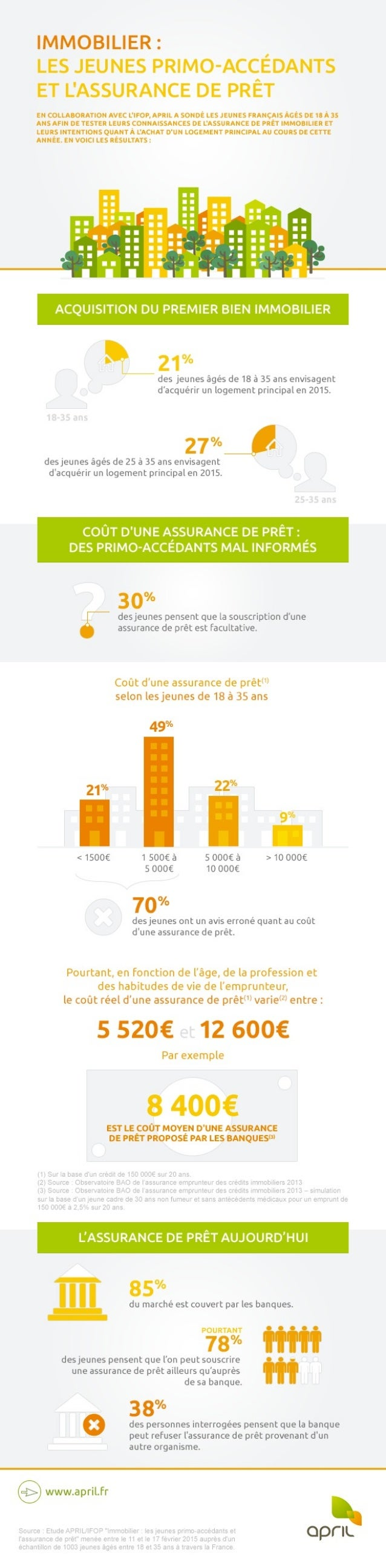 Etude April : les jeunes primo-accédants et l'assurance de prêt