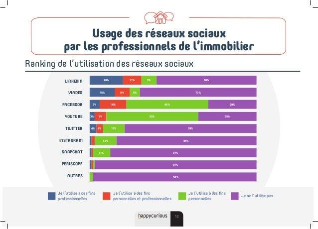 Usage des réseaux sociaux par les professionnels de l'immobilier Ranking de l'utilisation des réseaux sociaux 12 Je l'util...